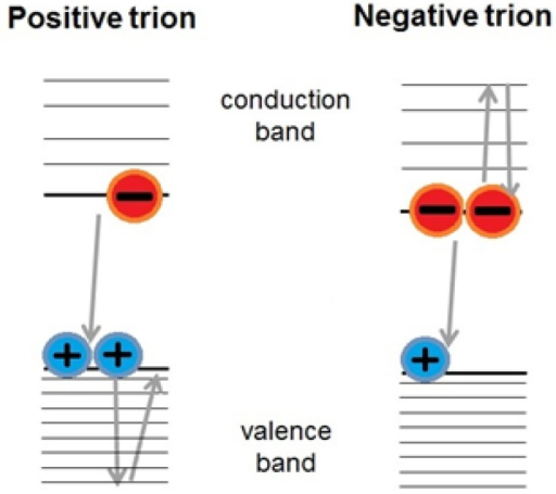 Trion formation in a QD provides a charge capable of receiving and dissipating the energy liberated in the recombination of an exciton, resulting in an enhanced single-exciton recombination rate.