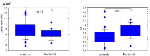 Box plots of lumbar spine BMD and DA. A T-test was used to compare controls and fractured patients.