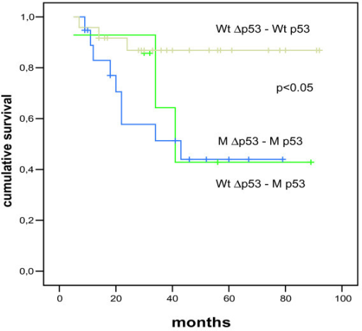"Kaplan-Meier plot of survival rates for patientswith mutated and unmutated full-length p53 and Δp53. Cumulative breast cancer survival for a subset of patients (50) is shown for three groups of patients, depending on their mutational status of p53 versus Δp53: patients with wild-type Δp53 and wild-type p53 (Wt Δp53 – Wt p53; n = 24), ""mutational hybrid"" patients with non-mutated (wild-type) Δp53 and mutated full-length p53 (Wt Δp53 - M p53; n = 7), and patients with mutations in Δp53 and p53 (M Δp53 – M p53; n = 19); the significance is p = 0.0498."