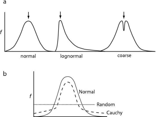 Data distributions used in the study. (a) Original distributions tested: normal, lognormal, and coarse. Arrows indicate the location of the true mode. (b) Contaminant distributions tested: normal (solid), cauchy (dashed), and random (dotted).