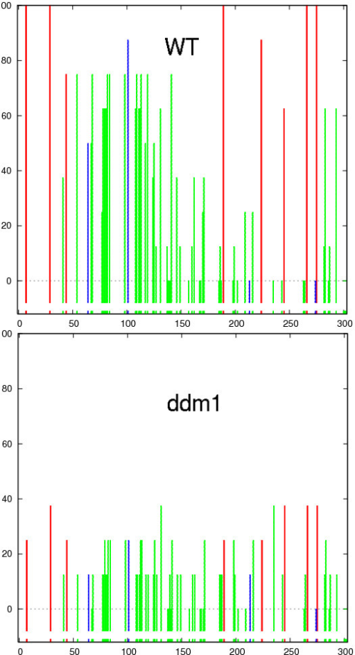 Graphs for comparison of methylation between WT Col-0 and ddm1 mutant over the AtMu1 5' terminal inverted repeat (MULE DNA transposon, At4g08680). Methylation levels of all cytosines are reduced in the ddm1 samples compared to the WT, when averaged across all the clones. Figure conventions the same as in Figure 3.