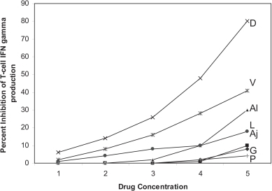 Graph showing dose-dependent inhibition of T-cell IFNγ production in the presence of increasing concentrations of D: daunorubicin (0.002, 0.02, 0.2, 2.0, 20 μg/mL), V: vincritine (0.005, 0.05, 0.5, 5, 50 μg/mL), Al: allitridium (0.0002, 0.005, 0.02, 0.2, 2.5 μg/mL), L: L-asparaginase (0.003, 0.03, 0.3, 3, 10 μg/mL), Aj: ajoene (0.0005, 0.005, 0.01, 0.5, 5 μg/mL), G: garlic extract (0.001, 0.01, 0.1, 1, 10 μg/mL) and P: Prednisolone (0.08, 0.8, 8, 80, 250 μg/mL).