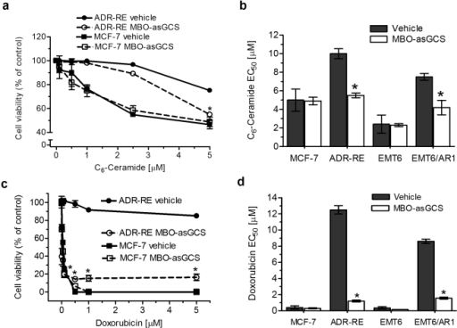 MBO-asGCS increases doxorubicin sensitivity in drug-resistant cancer cells.Cells (4,000/well) were plated in 96-well plates and pretreated with MBO-asGCS (50 nM). After 24 hr growth, cells were shifted to 5% FBS medium containing increasing concentrations of agents and grown for additional 72 hr. Cell viability was measured using the CellTiter-Glo luminescent cell viability assay. a. Cell viability after C6-ceramide treatment. ADR-RE, NCI/ADR-RE cells; *, p<0.01 compared with vehicle treatment. b. EC50 values for C6-ceramide. *, p<0.001 compared with vehicle treatments. c. Cell viability after doxorubicin treatment. d. EC50 values for doxorubicin. *, p<0.001 compared with vehicle treatment.