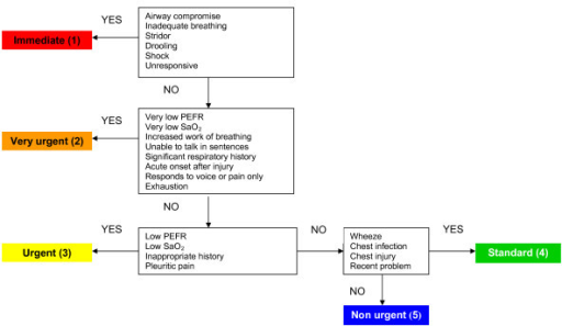 Manchester Triage System flowchart Shortness of breath | Open-i