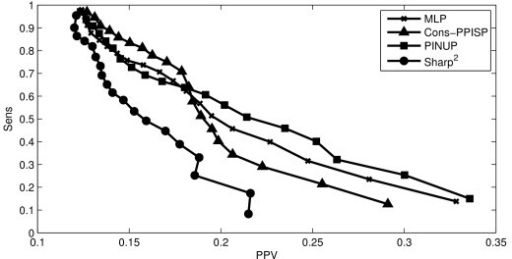 Precision-recall curves for different methods. Precision-Recall Curves comparing the results obtained with different models. The y-axis represents the mean sensitivity (or the precision) over the 180 proteins and the x-axis represents the mean PPV (or Recall). The MLP curve (line with crosses) is obtained using our method with a Multilayer Perceptron.