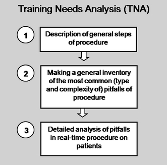 "The training needs analysis phase of training program development. See file ""BarbaraSchout validation critical review_submission_Figure 1"""
