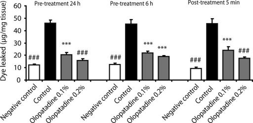 Effects of olopatadine ophthalmic solution 0.1% and 0.2% on ovalbumin-induced conjunctival vascular hyperpermeability in passively sensitized rats. Olopatadine ophthalmic solution 0.1% (olopatadine 0.1%), olopatadine ophthalmic solution 0.2% (olopatadine 0.2%) were applied topically onto the eyes 24 h, 6 h prior to the challenge of antigen, and 5 min after the challenge of antigen. Each column and vertical bar represents the mean ± SE of 4-7 rats. ***p < 0.001: significantly different from the control group (Student's t-test). ###p < 0.001: significantly different from the control group (Aspin Welch test).