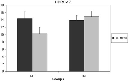 Neurofeedback produced clinical improvement that was not seen in the control group.Patients in the neurofeedback (NF) treatment group, but not those in the imagery (IM) control group, improved significantly on the 17-item Hamilton Depression Rating scale, a standard clinical measure of depression severity and treatment effects. Lower values denote clinical improvement (error bars: standard errors).