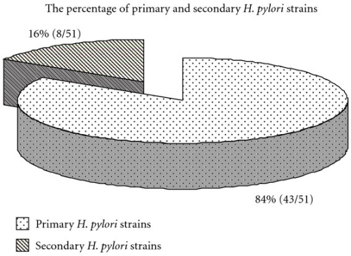 The percentage of primary and secondary H. pylori strains isolated from dyspeptic patients enrolled in the study in 2009–2011.
