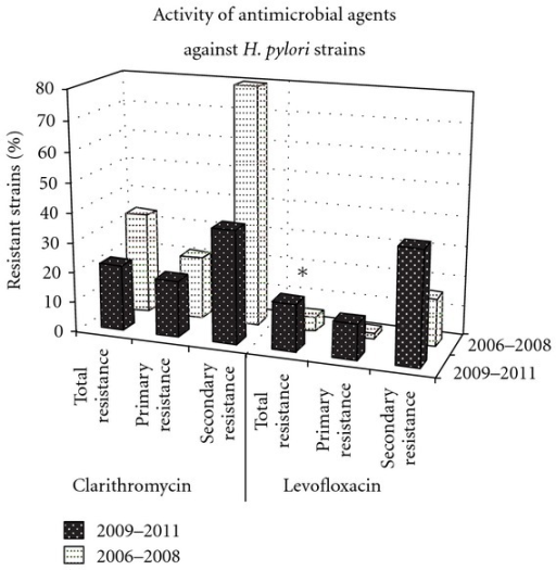 Activity of clarithromycin and levofloxacin against primary and secondary H. pylori strains. *statistically significant differences between the level of resistance to levofloxacin in the years 2006–2008 and 2009–2011.