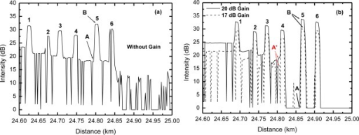 OTDR traces for the non-amplified (a) and amplified (b) multipoint sensor system of Figure 3 for different gains (17 dB and 20 dB).