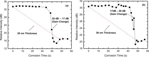 OTDR relative intensity (B-A) for the corrosion of the Al film under gain changes: (a) from 20 dB to 17 dB and (b) from 17 dB to 20 dB.