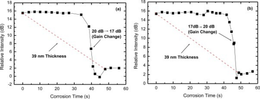 OTDR relative intensity (B-A') for the corrosion of the Al film under gain changes: (a) from 20 dB to 17 dB and (b) from 17 dB to 20 dB.