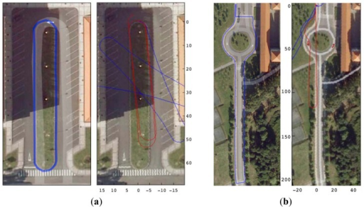 Orientation estimation outdoor tests, with uncalibrated step length. (a) Path 240 m long; (b) Path 460 m long (axis in meters). Tracks (left) and their corresponding real-time reconstruction (right) in two scenarios, by using only motion state detection (blue path), and by motion detection + calibration (red path).