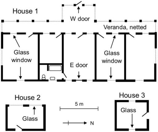Plan view of Houses 1–3.In House 1 the internal glass windows and internal doors were always open; the external E door was always closed. The external W door of House 1, the external doors of Houses 2 and 3, and the external glass windows of all houses were open or closed as described in the text.