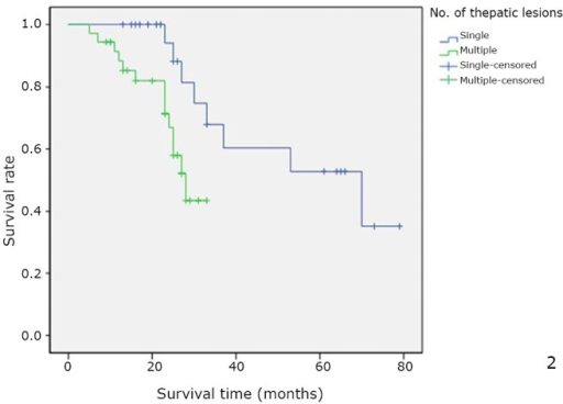 Overall cumulative survival rate for patients with OCLM undergoing resection based on the number of hepatic lesions. Overall cumulative survival rate was significantly worse in the multiple group than in the single group (P=0.018).