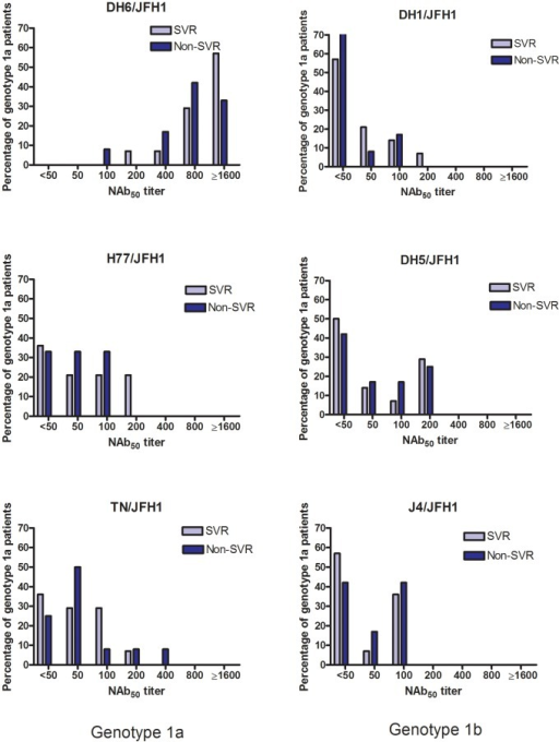 Neutralizing antibodies in 26 patients chronically infected with hepatitis C virus, genotype 1a.Plasma samples from 26 patients with chronic HCV infection, genotype 1a, taken prior to treatment initiation with pegylated interferon-α and ribavirin, were tested against genotype 1a and 1b Core-NS2 recombinants in a two-fold dilution series starting from 1∶50. The NAb50-titers are the highest dilution where the patient samples were able to neutralize 50% of the virus. Each bar shows the percentage of patients in the SVR (n = 14) and non-SVR (n = 12) group in relation to their NAb50-titer.