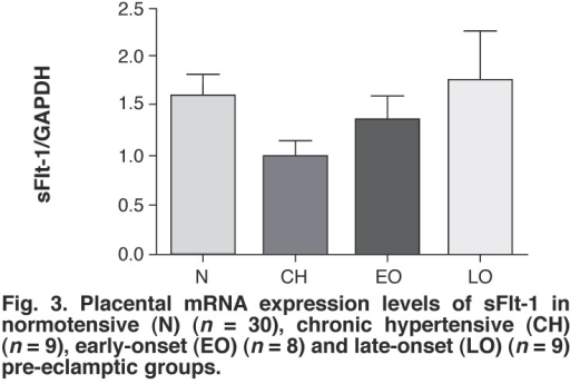 Placental mRNA expression levels of sFlt-1 in normotensive (N) (n = 30), chronic hypertensive (CH) (n = 9), early-onset (EO) (n = 8) and late-onset (LO) (n = 9) pre-eclamptic groups.