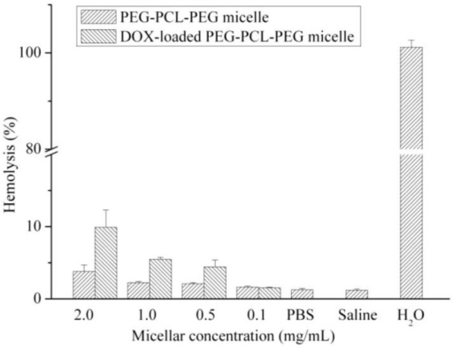 Hemolytic test on PEG-PCL-PEG micelle and DOX-loaded PEG-PCL-PEG micelle. Data represents the mean ± standard error of the mean of three experiments (p < 0.01 compared to saline group).