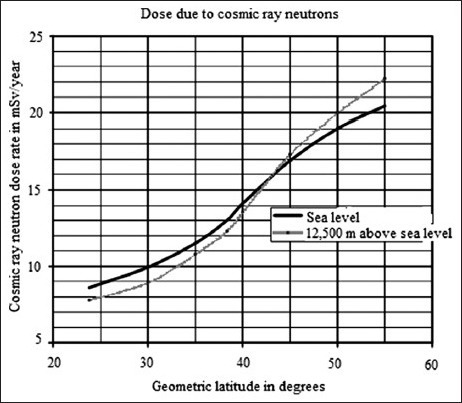 The ordinate shows the neutron dose rate. The curve with the lower slope shows the cosmic neutron dose rate at sea level multiplied by 300 as a function of the magnetic latitude on the abscissa. The steeper curve shows the cosmic neutron dose rate at 12.5 km altitude as a function of the magnetic latitude