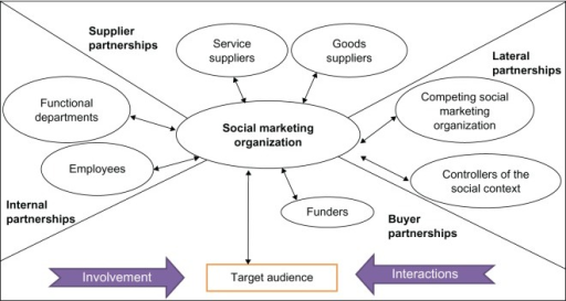 Multirelationship model of social marketing.43Adapted from Morgan and Hunt, The Commitment-Trust Theory of Relationship Marketing. J Marketing. 1994;58(3):20–38. With permission from the American Marketing Association, Copyright © 1994.