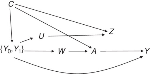 Causal diagram depicting unobserved confounding by U and W and the negative control outcome Z, where A represents exposure; Y represents outcome; U and W represent unobserved predictors of Z and A, respectively; C represents observed confounders; and {Y0, Y1} are counterfactual outcomes for different exposure values.