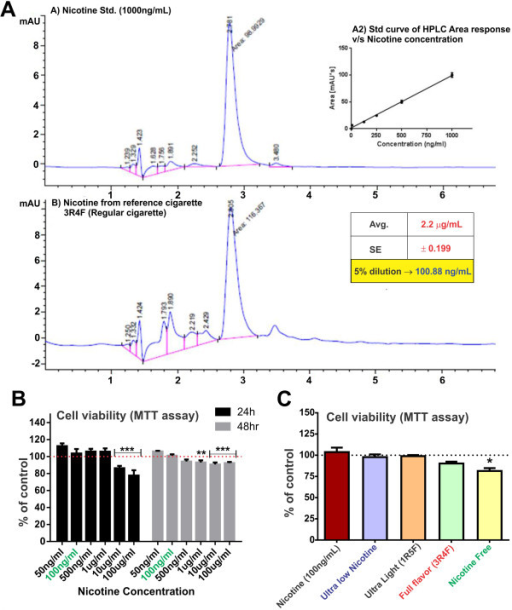 HPLC and viability studies to select the CSE concentration for the study. A) HPLC analysis to determine nicotine concentration in CSEshowed that 5% CSE had nicotine concentration comparable to the physiological concentration in a chronic smoker (100 ng/ml) n = 10. (B) Cell viability studies following increasing concentration of nicotine at 24 and 48 h and (C) 5% diluted CSE from ultralow, 1R5F (equivalent to ultralight cigarettes), 3R4F (equivalent to full flavor cigarettes), ultralow nicotine and tobacco free (nicotine free - NF) using MTT assay. Note that 5% CSE from all tested brand but NF did not cause a statistically significant decrease in cell viability. n = 3 individual experiments.
