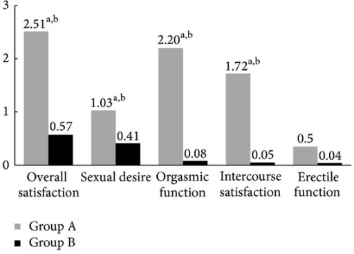 Mean changes from baseline to 3 months for International Index of Erectile Function domain (aP < 0.05, versus baseline; bP < 0.05, versus Group B).