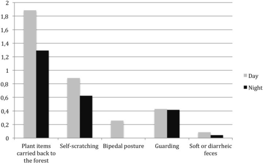 Frequency of signs of anxiety and vigilance in chimpanzees during day and night crop-raiding (occurrence of each behaviour per minute of video record).