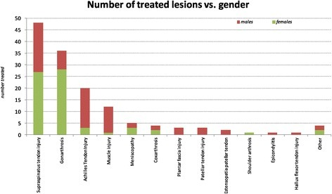 Distribution of osteoarticular diseases respect to gender.