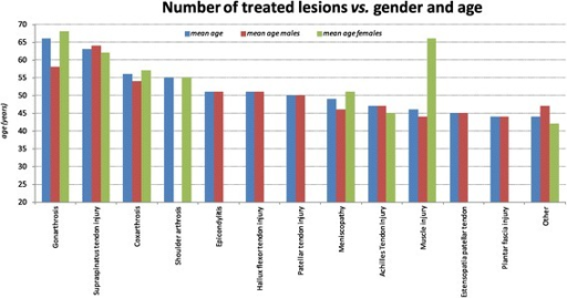 Osteoarticular lesions, mean age and gender.