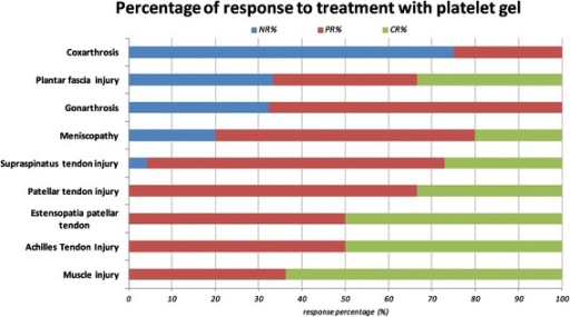 Response to treatment in osteoarticular diseases treated (percentage). NR: no response, PR: partial response, CR, complete response.