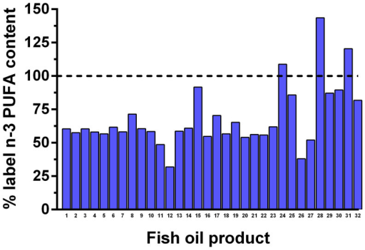 The actual n-3 PUFA content (EPA + DHA) contained in individual retail fish oil products in relation to the claimed content (dotted line).