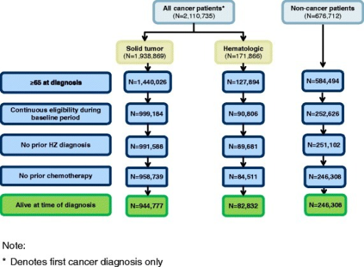Study population disposition. The flow chart depicts how the selection criteria affect the number of patients remaining in the study sample. Each box represents the number of patients remaining in the sample at each step. From an initial sample of 2,110,735 cancer and 676,712 non-cancer patients, the final sample included 82,832 hematologic, 944,777 solid, and 246,308 non-cancer patients.