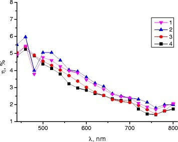 Diffraction efficiency of interference structures. Spectral dependence of the diffraction efficiency η (in unpolarized light) for the gratings recorded on annealed Ge25Se75 films: curves 1, 2, 3, and 4 correspond to samples recorded after the first, second, third, and fourth exposure-annealing cycles, accordingly.