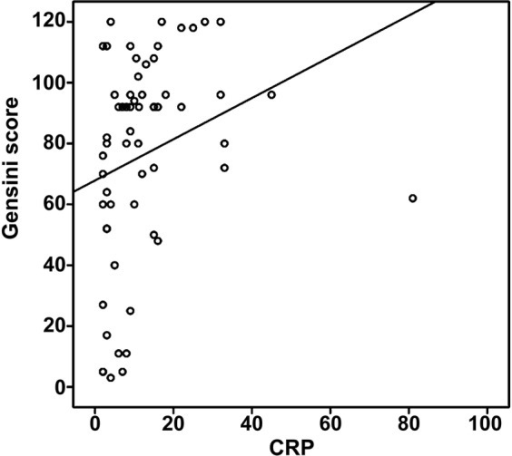 Correlation between the C reactive protein (CRP) level and the Gensini score.