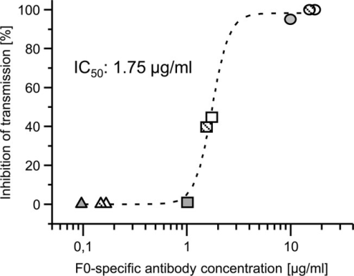 Correlation of transmission blocking activity and F0-specific antibody concentration.The rabbit IgGs were purified from serum samples collected on day 91 post-immunization with PlasmoMix. To demonstrate the concentration dependency of the transmission blocking activity, the TBA was performed with purified antibodies from each rabbit (R1: black, R2: open and R3: hatched) at total IgG concentrations of 1 mg/ml (circles), 0.1 mg/ml (squares) and 0.01 mg/ml (triangles). Based on the CFCA results, the F0-specific antibody concentration was calculated, plotted and used to determine the IC50 value (the antibody concentration needed to obtain 50% inhibition of transmission). For detailed results of the transmission blocking assay, refer to S2 Table.