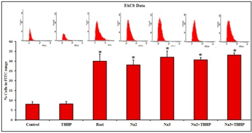 Fluorescence analysis of 2-NBDG uptake by flow cytometry.FACS analysis of 2-NBDG uptake in differentiated L6 cells by plotting cell count against FITC revealed that 8%, 8.1% and 30% of cells uptake 2-NBDG in control, TBHP and Rosiglitazone treated cells respectively whereas 30.6%, 33.1%, 28%, 32% of cells uptake 2-NBDG, pretreated with two different concentrations (10 and 100 μM) of Naringin along with/without TBHP respectively. Each value represents mean ± SD (standard deviation) from triplicate measurements (n = 3) of three different experiments. Significance test between various groups was determined by using one way ANOVA followed by Duncan's multiple range test.* P≤0.05 versus control.