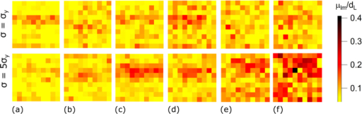 Maps of average particle mobilities μlm(t) within boxes lm (Eq. (1)) for (top) stress σ ≈ σy and (bottom) σ ≈ 5σy and times  (a–f, indicated in Fig. 1c by dashed lines) as observed in experiments. The box size is (2.8 dL)2.