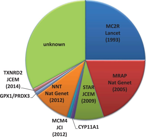 Pie chart indicating the percentage of FGD cases due to gene mutations in the Melanocortin 2 receptor (MC2R), MC2R accessory protein (MRAP), Mini chromosome maintenance deficient 4 (MCM4), Nicotinamide nucleotide transhydrogenase (NNT), Steroidogenic acute regulatory protein (STAR), Cytochrome p450 11A1 (CYP11A1), Thioredoxin reductase 2 (TXNRD2), Glutathione peroxidase 1 (GPX1), and Peroxiredoxin 3 (PRDX3) in our patient cohort.