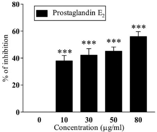 Percentage of inhibition of prostaglandin E2 under different doses (0–80 μg/mL) of Nerium indicum leaf. Data are represented as mean ± standard deviation of six observations. ***P < 0.001 compared to 0 μg/mL group