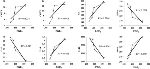 "Correlation of prostaglandin E2 level with the expression of different pro- and anti-inflammatory mediators. Axes ""x"" and ""y"" denotes correlation points of respective parameters measured at pg/mL at different dose of Nerium indicum leaf (0–80 μg/mL). Where, R2 = coefficient of determination"