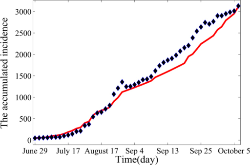 Fitting results for real data of EVD from June 29, 2014 to October 7, 2014 with the deterministic model (3), where blue asterisks are real data obtained from24.Estimated basis reproduction number is 2.012, which is consistent with the real cases in Liberia. This figure indicates that EVD will spread as an endemic in the absence of the control measures.