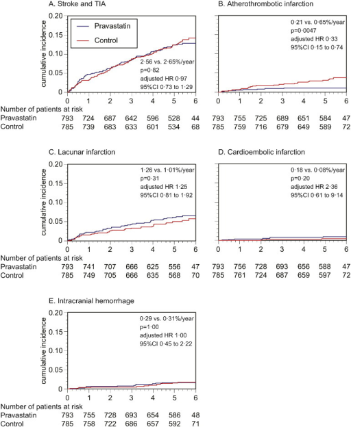 Kaplan–Meier curves for the primary and secondary endpoints.Although stroke and TIA similarly occurred in the pravastatin and control groups (A), occurrence of atherothrombotic infarction was less frequent in the pravastatin group (B). Occurrence of lacunar infarction (C), cardioembolic infarction (D), and intracranial hemorrhage (E) was similar between the two groups. Hazard ratios are adjusted for the stratification factors at randomization: i.e., stroke subtype (atherothrombotic infarction vs. others), high blood pressure (≥ 150/90 mm Hg vs. not), and diabetes mellitus (absence vs. presence).