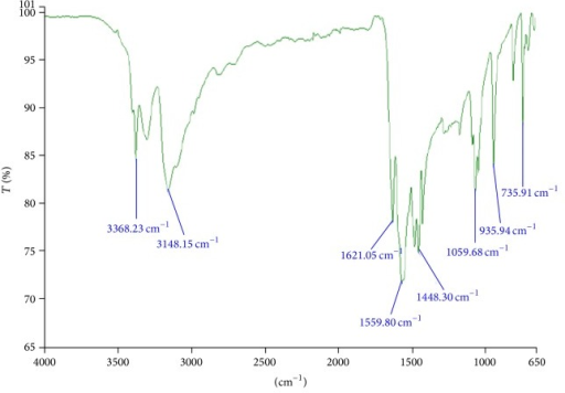 FTIR graph of pure drug metformin HCl.