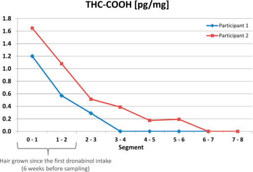 Distribution of THC-COOH along the hair shaft after dronabinol intake.11-nor-9-carboxy-∆9-tetrahydrocannabinol (THC-COOH) concentrations determined in the segmented head hair samples of two study participants obtained two weeks after the last intake of dronabinol (3 × 2.5 mg daily for 30 days).