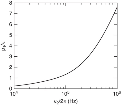 Incoherent photon contribution.The probability to read out incoherent photons (p1) normalized by the fraction of atoms () that have been incoherently transferred to the readout state (/1〉) as a function of the linewidth, κ2 of the filter cavity.  essentially only depends on  and κ2 for the parameters that we are considering, which are , an optical depth of 168 and a finesse of the cell cavity in the range 20–100. Furthermore, we have assumed that , which ensures a temporal filtering of the incoherent photons while keeping a high readout efficiency of the coherent photons. The plot was obtained by numerically simulating the Cs-cells used in the proof-of-principle experiment including the full-level structure of the Cs-atoms.