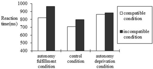 Reaction time of compatible and incompatible evaluation conditions under the autonomy fulfillment, autonomy deprivation, and control condition in Study 2.