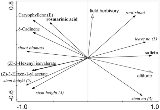 Diagram indicating relationship among plant growth and defence traits (PCA analysis). First axis explains 66.25% of variability in the data and second axis additional 14.68%. Altitude and field herbivory were added as supplementary variables and were not thus part of the analysis. Stem no (3) indicates number of stems after three months growth. Traits within growth and two defence strategies significantly correlated with altitude (direct defence and indirect defence) were in italics, bold and underlined, respectively.