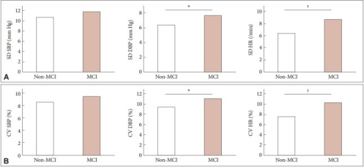 Visit-to-visit variability of blood pressure and HR between non-MCI and MCI in patients with Parkinson's disease. A: Standard deviation (SD). B: Coefficient of variation (CV). *p < 0.1, †p < 0.05. SBP: systolic blood pressure, DBP: diastolic blood pressure, HR: heart rate, MCI: mild cognitive impairment.